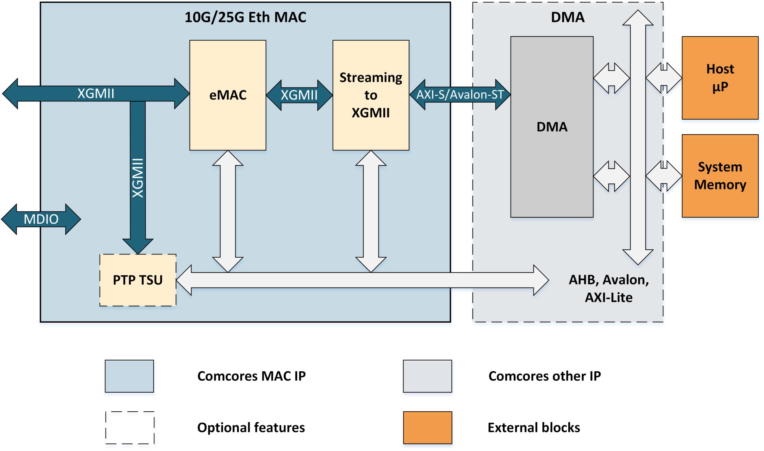 10G/25G Ethernet TSN MAC Block Diagram