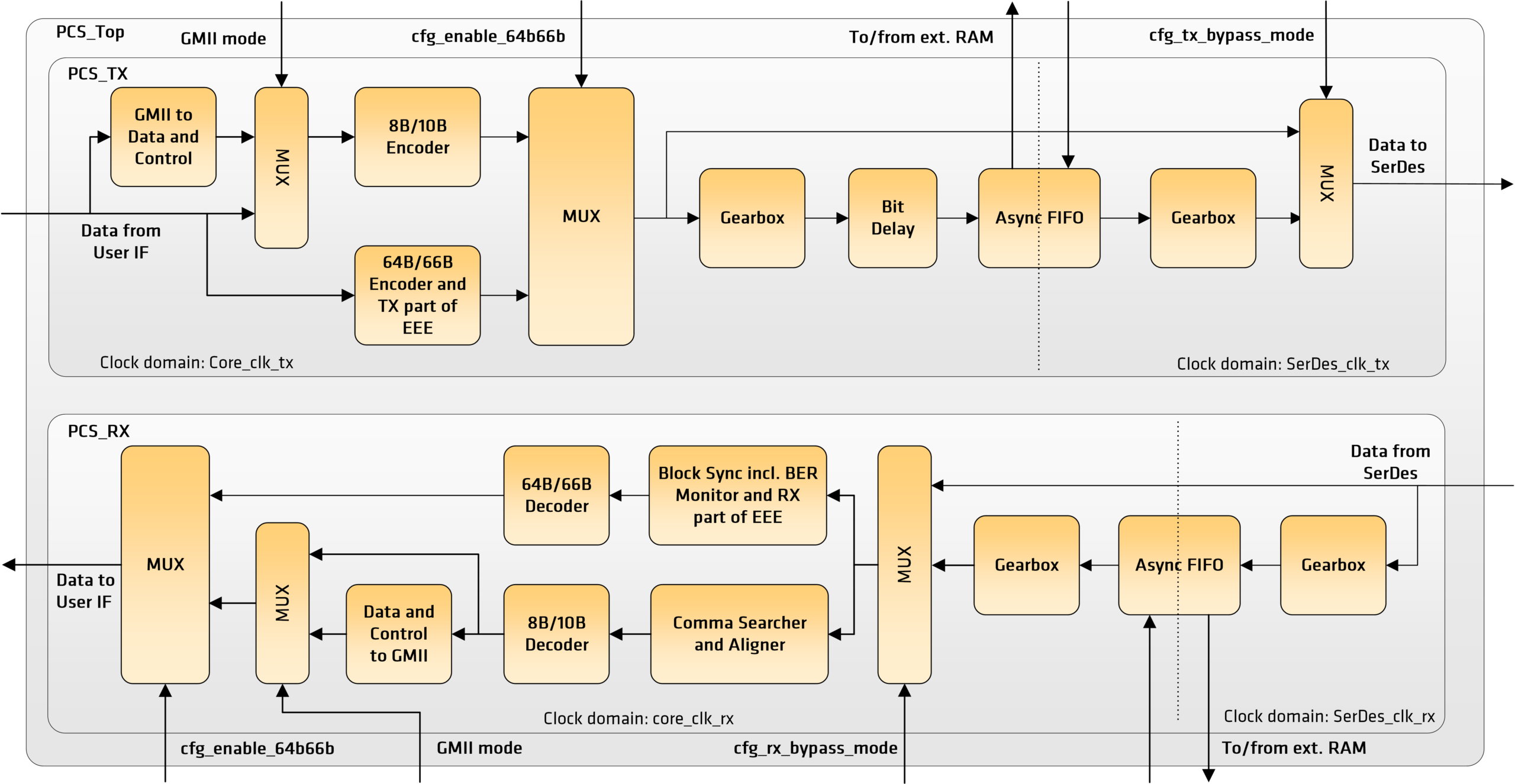 Ethernet and CPRI PCS 1G/2.5G/5G/10G/25G Block Diagram