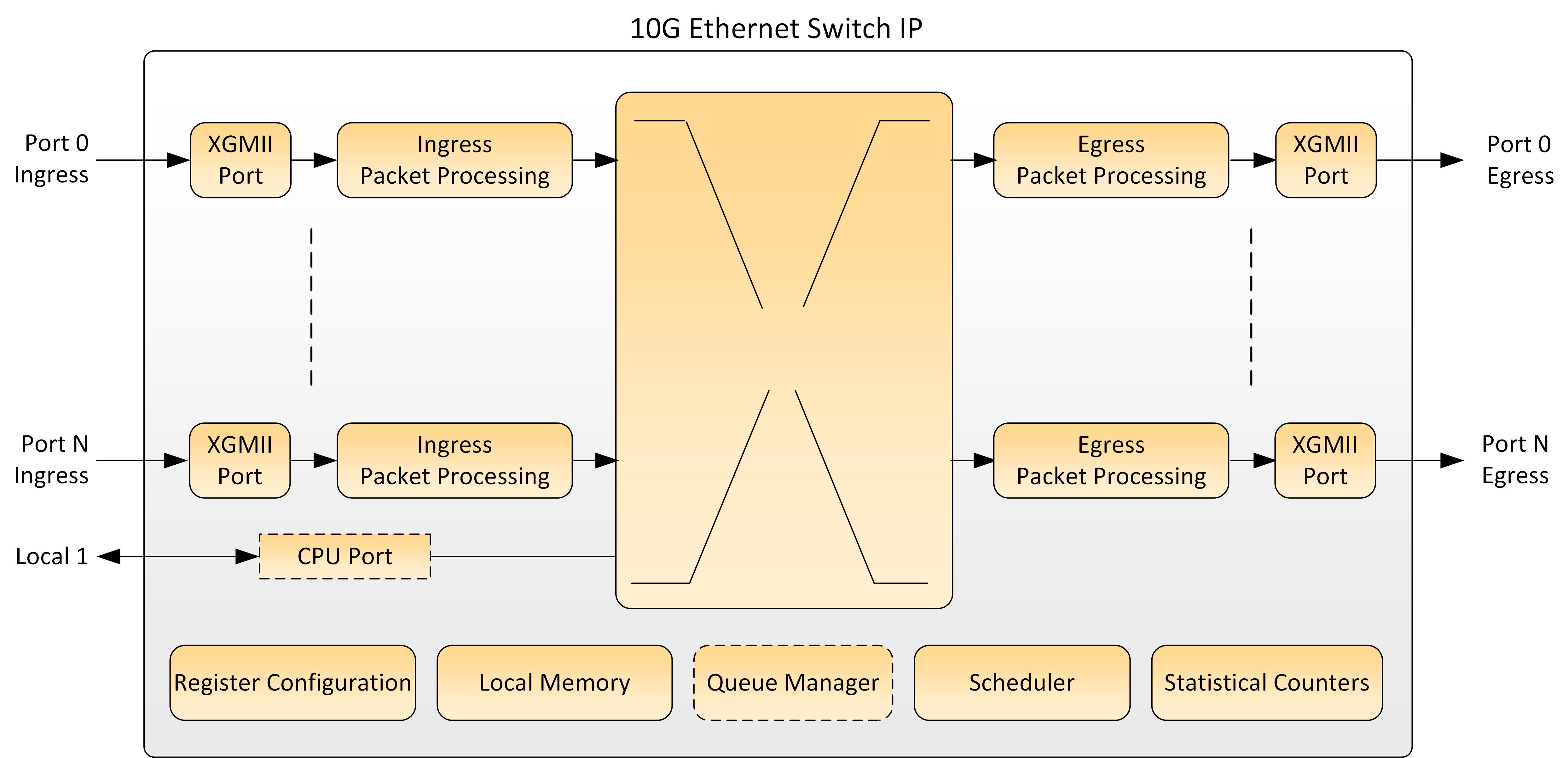 Ethernet Switch 10G Block Diagram