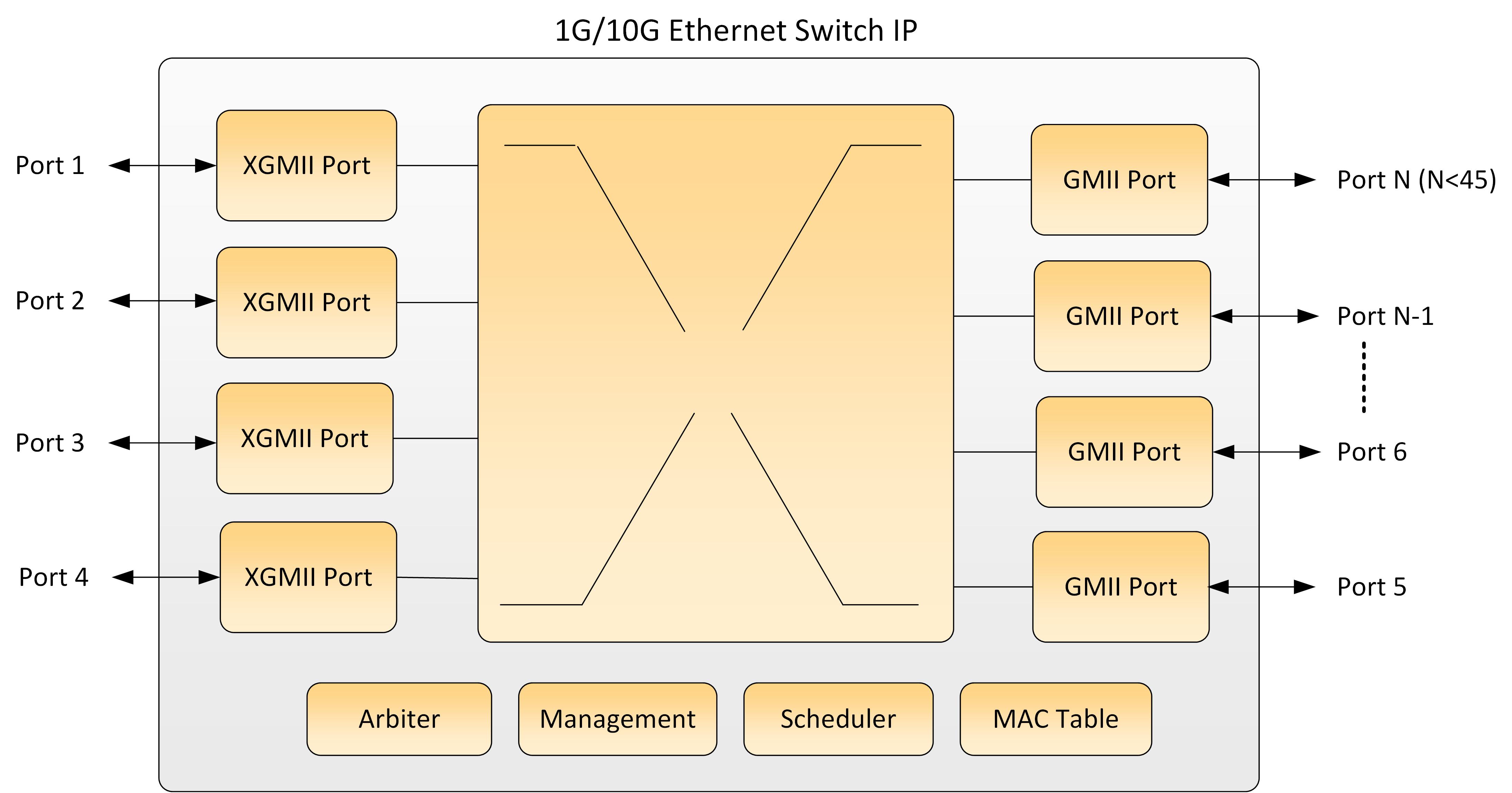 Ethernet Switch 1G/10G Block Diagram
