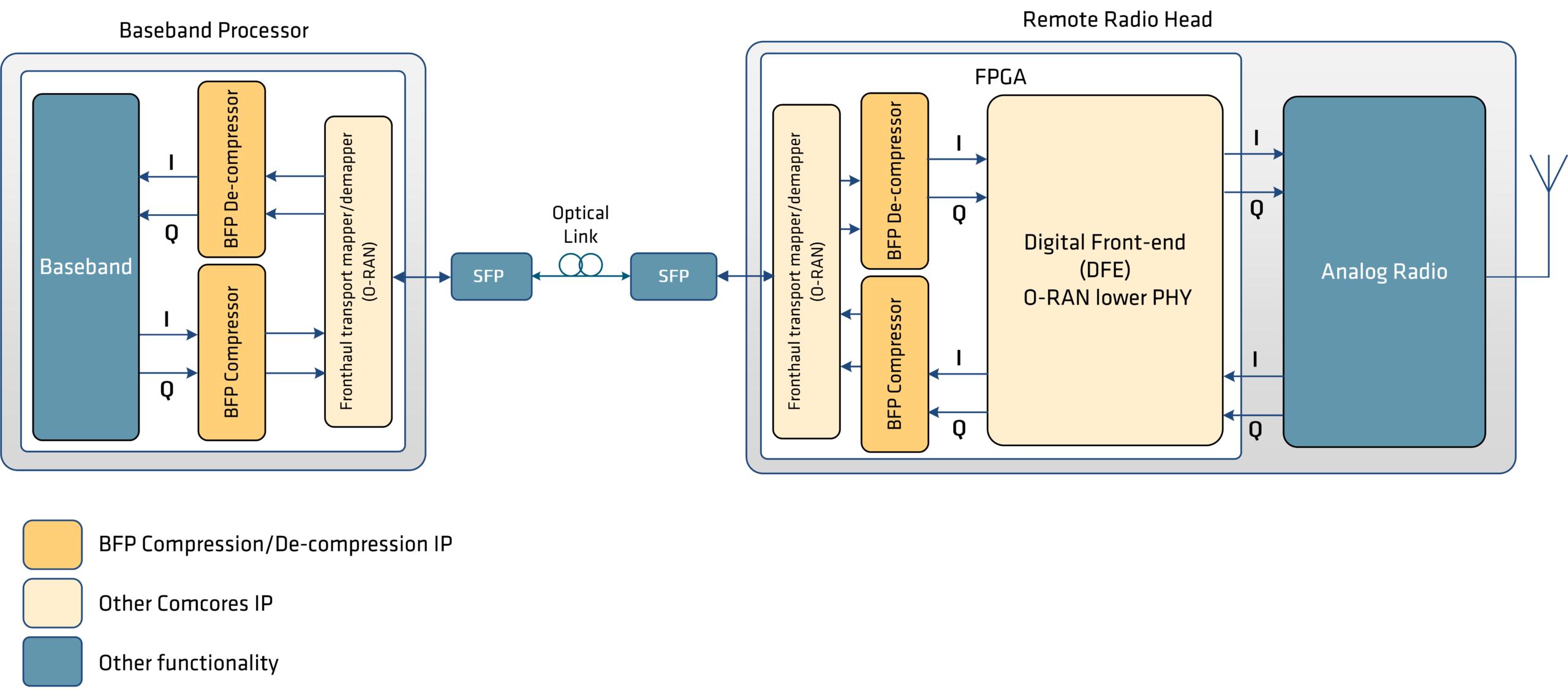 BFP - IQ Compression Block Diagram