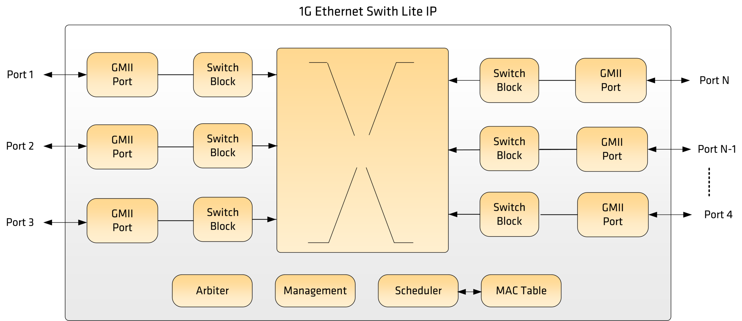 Ethernet Switch 1G Block Diagram