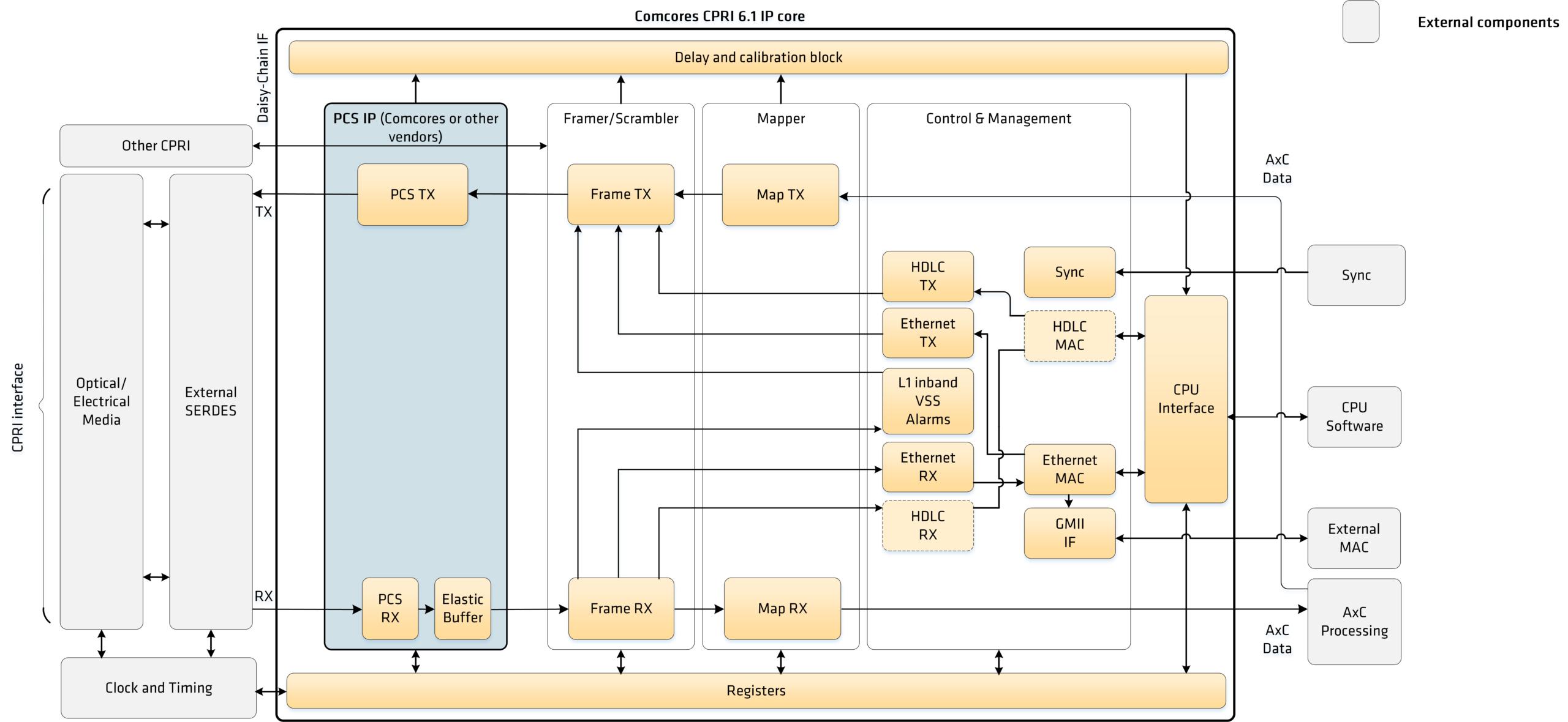 CPRI 6.1 Block Diagram