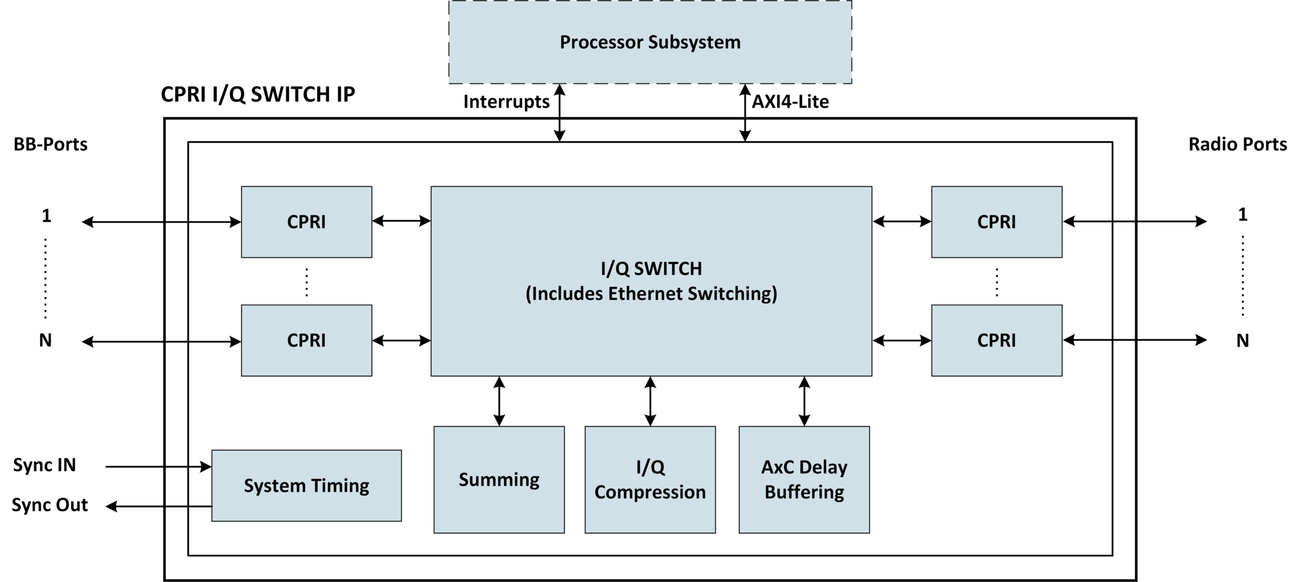 CPRI I/Q Switch Block Diagram