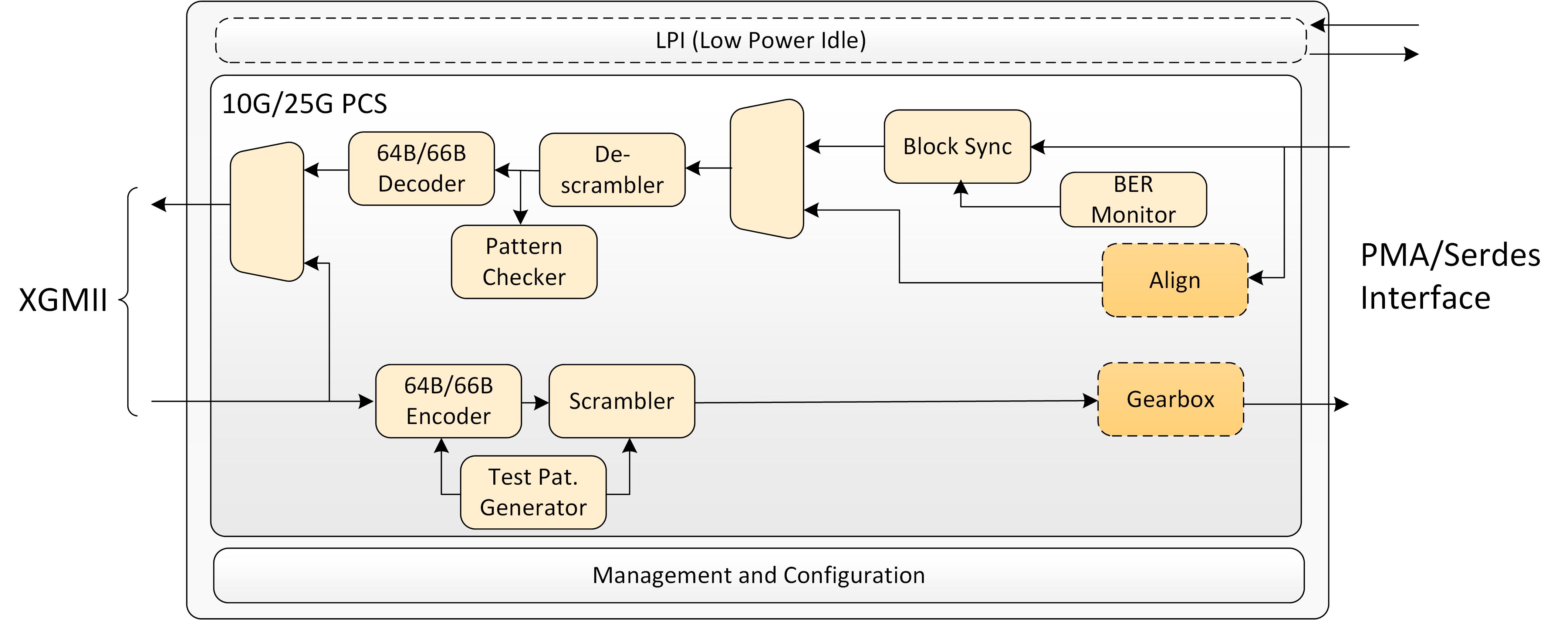 Ethernet PCS 10G/25G Block Diagram