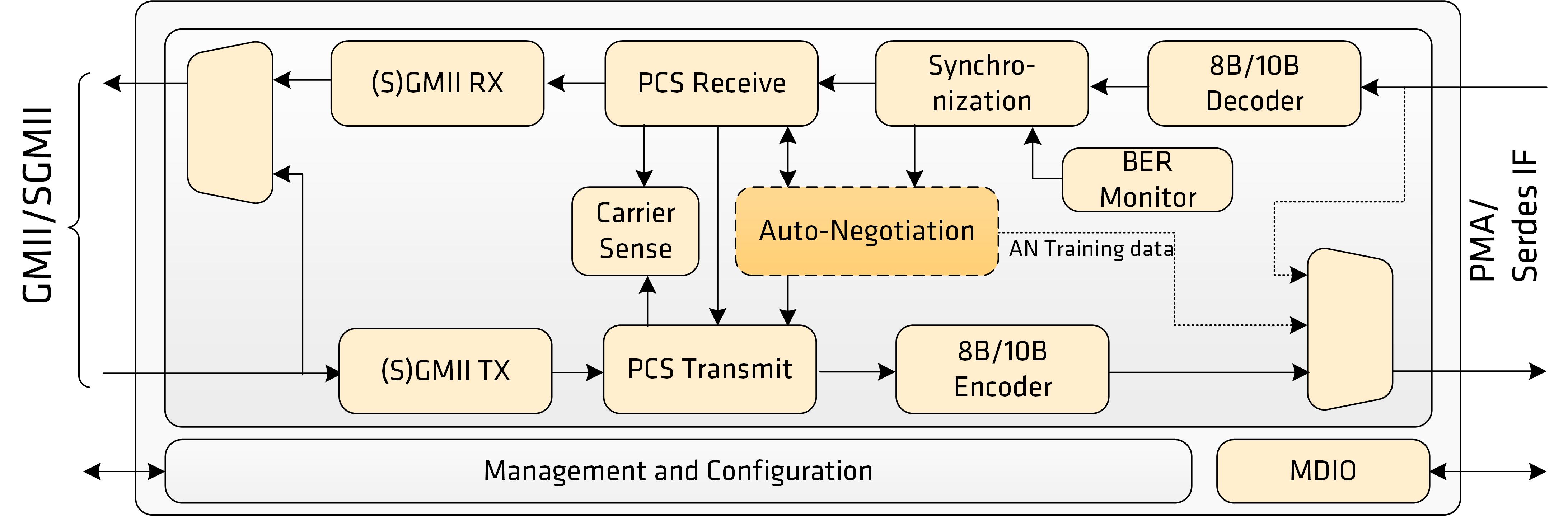 Ethernet PCS 1G/2.5G Block Diagram