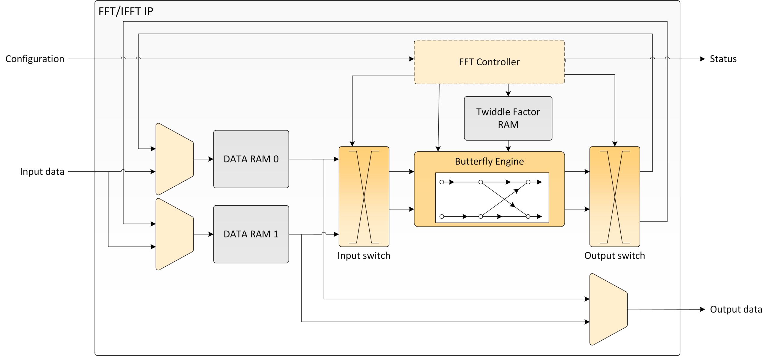 Radix-2 FFT Block Diagram
