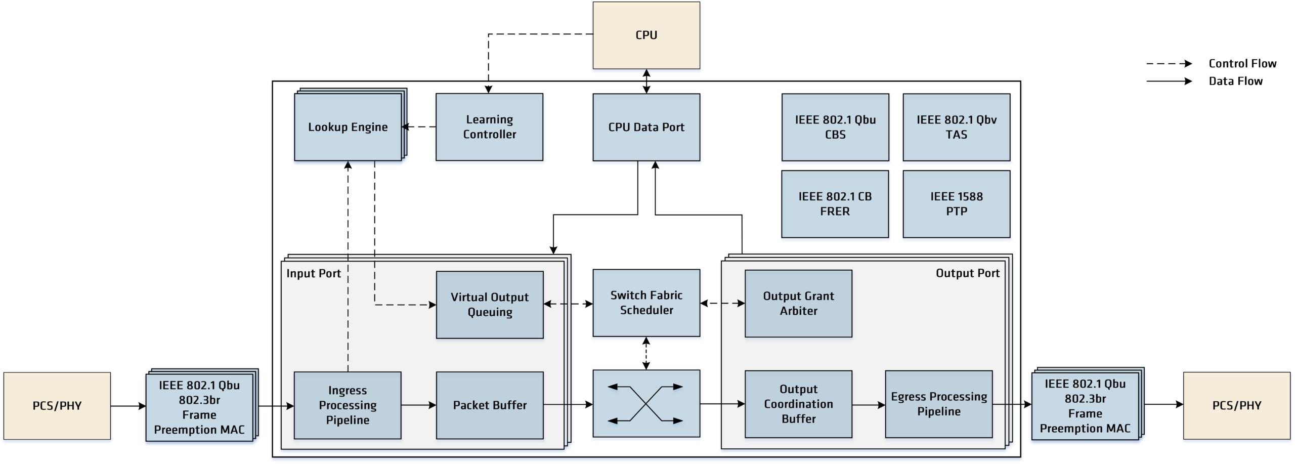 Manticore - 10M/100M/1G/10G/25G Advanced TSN Switch Block Diagram