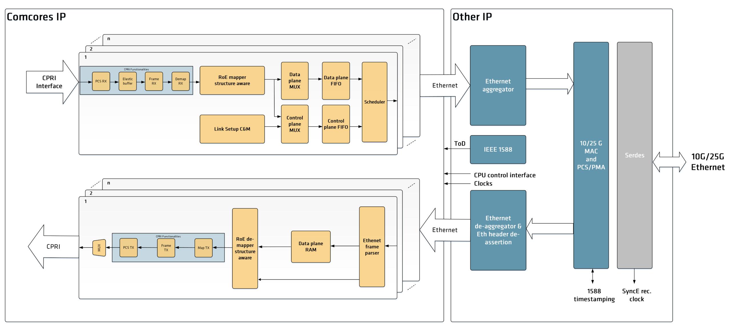 IEEE 1914.3 Structure Aware Block Diagram