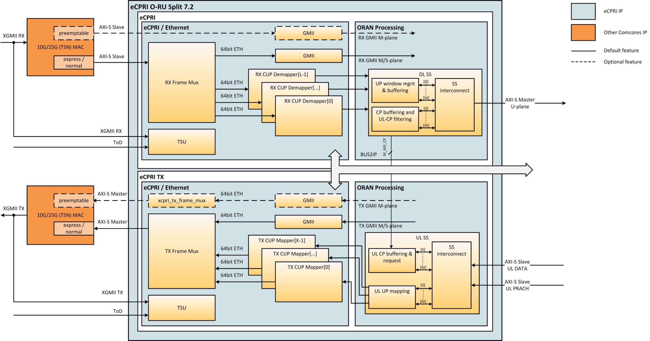 eCPRI O-RU Split 7.2 Block Diagram