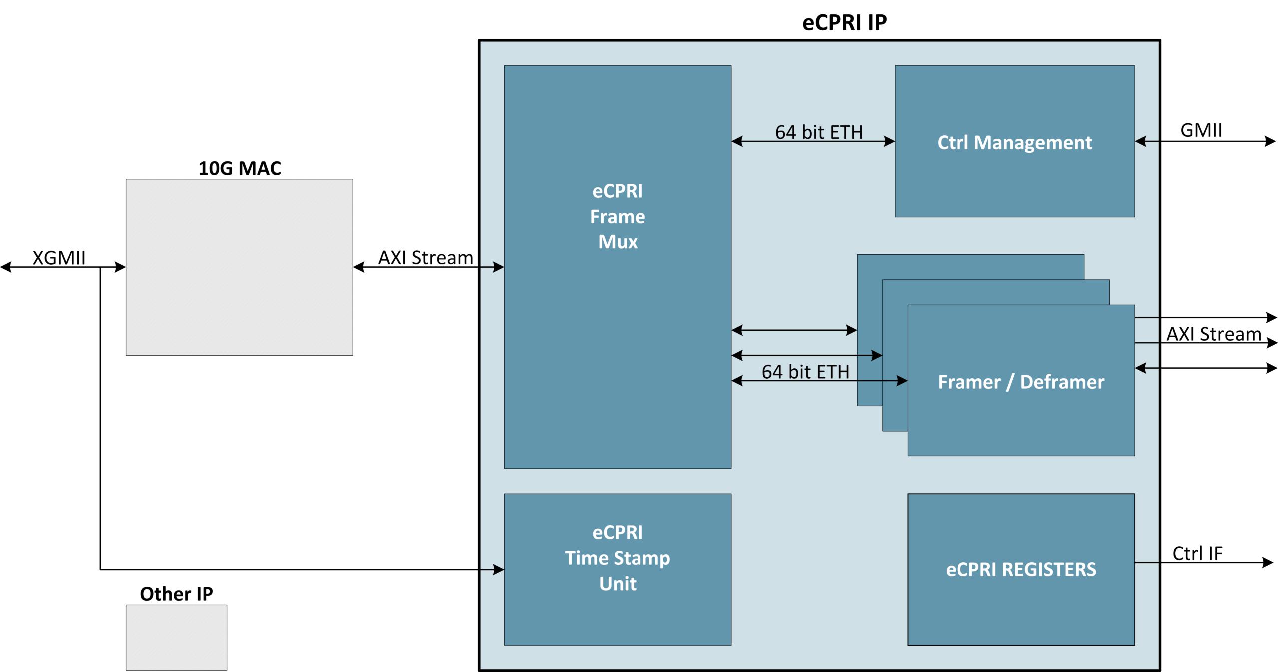 eCPRI Split 8 Block Diagram
