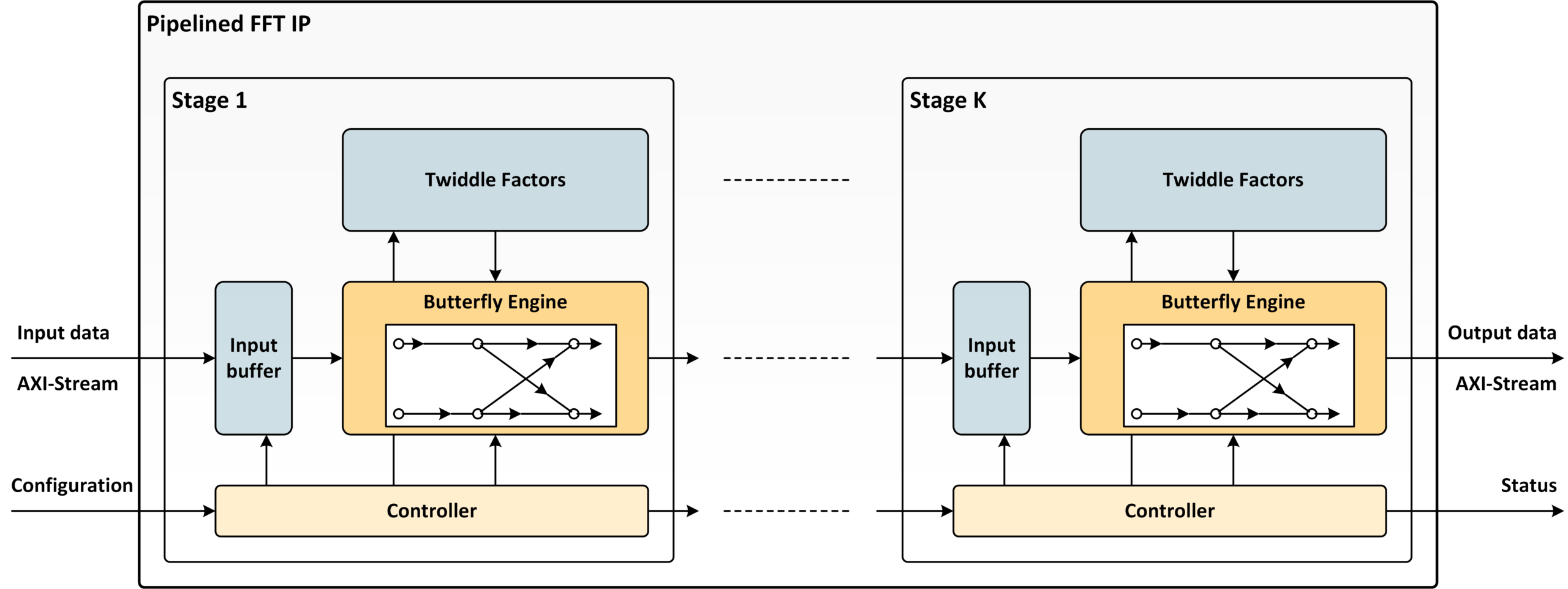 Pipelined FFT Block Diagram