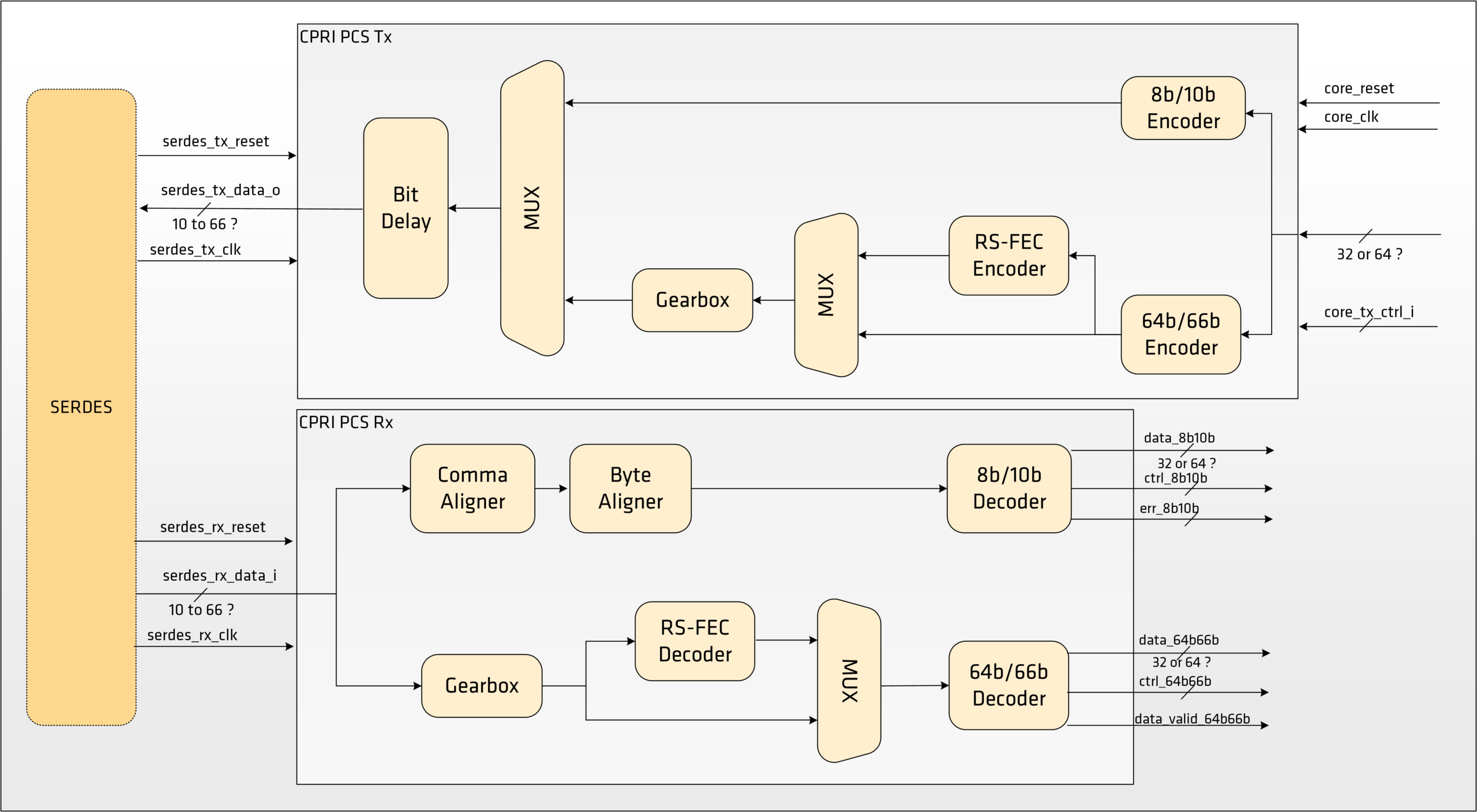 CPRI 7.0 PCS Block Diagram