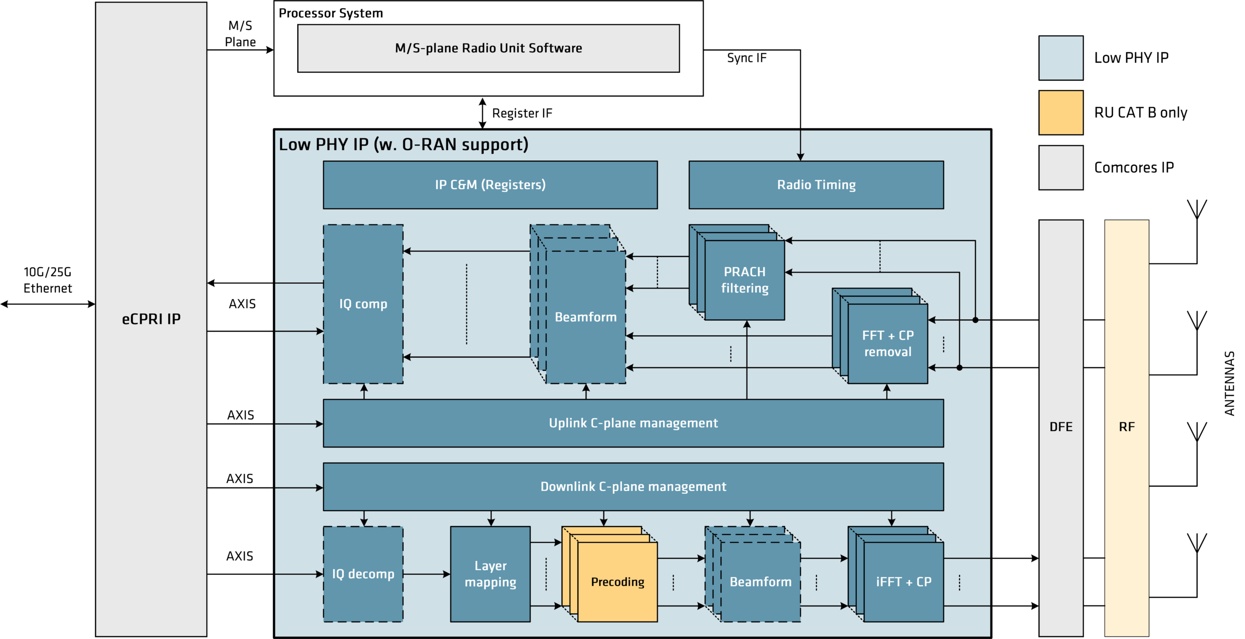 Low PHY-L1 offload engine Block Diagram